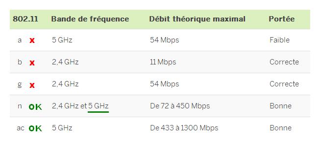 Normes wifi b/g/n/ac : les débits
