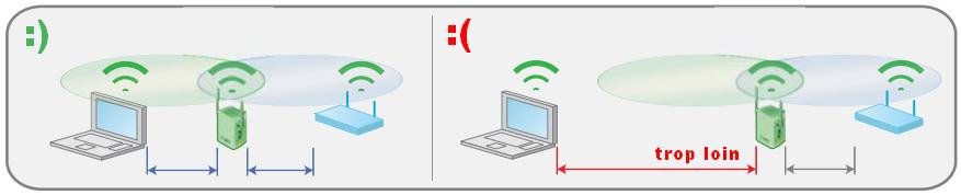 positionnement répéteur wifi