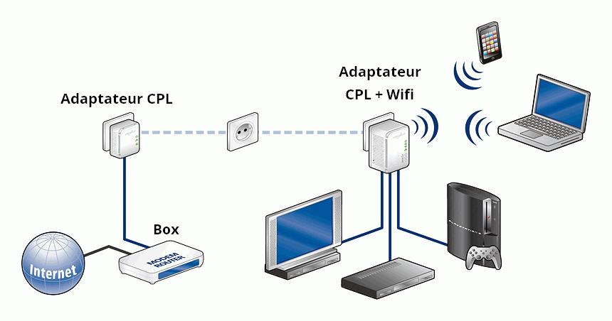 schema-adaptateurs-cpl-wifi